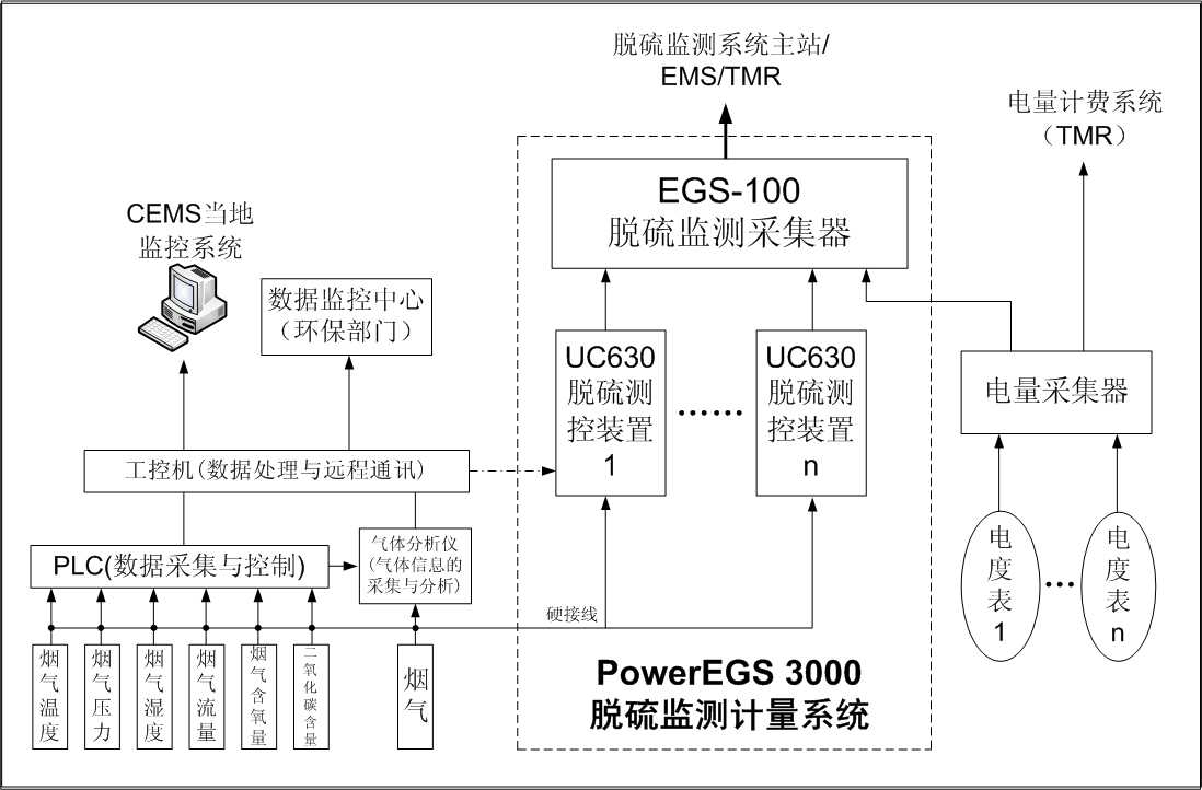 PowerEGS 3000脱硫监测计量系统