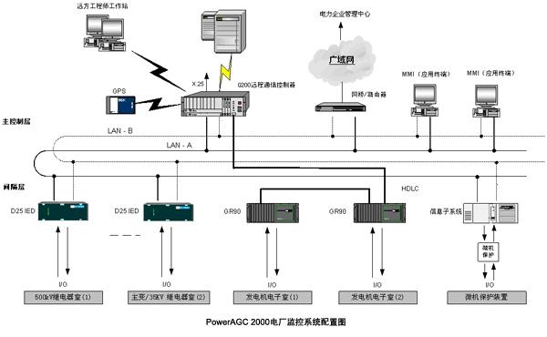 PowerAGC 2000电厂计算机网络监控系统