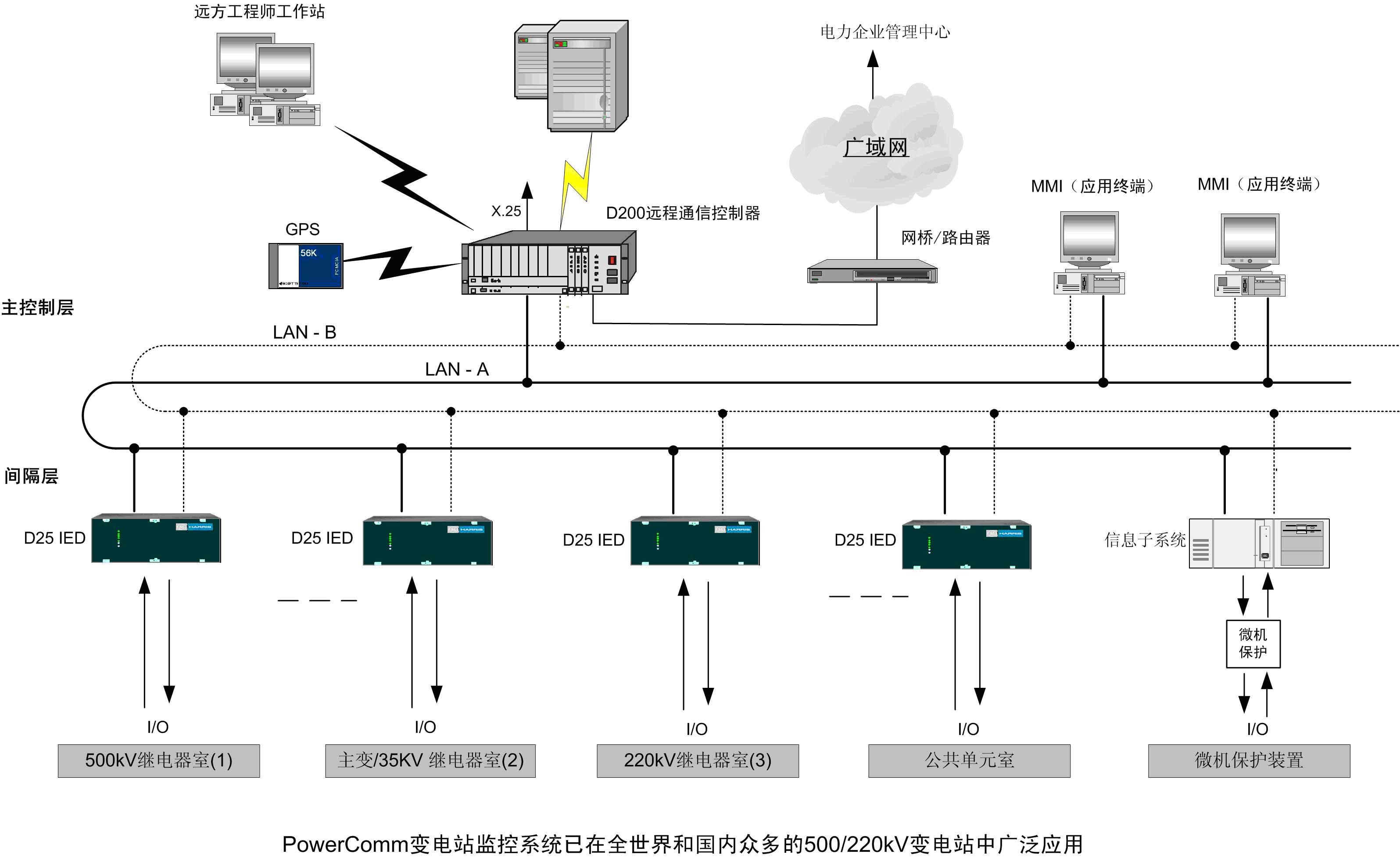 PowerComm 2000变电站监控系统(500/220kV)