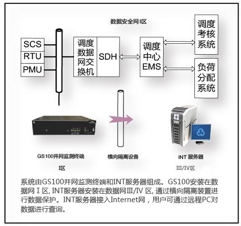 PowerINT 3000并网设备故障诊断系统