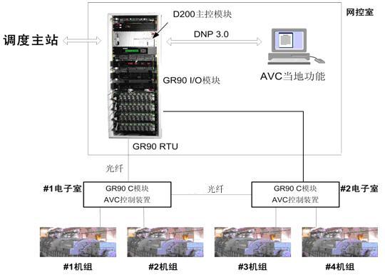 PowerAVC 3000自动电压控制系统(基于GR90 RTU)