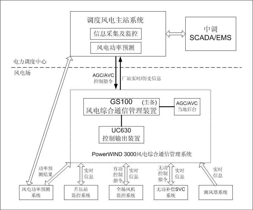 PowerWIND 3000风电综合通信管理系统