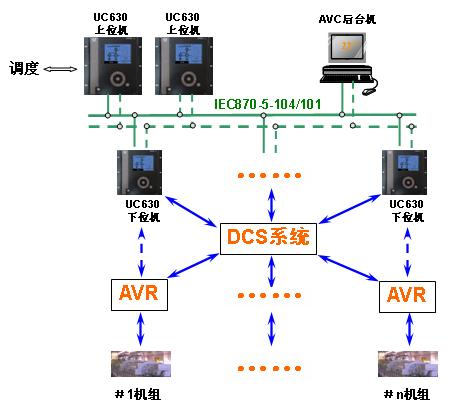 PowerAVC 3000 自动电压控制系统(基于UC630)
